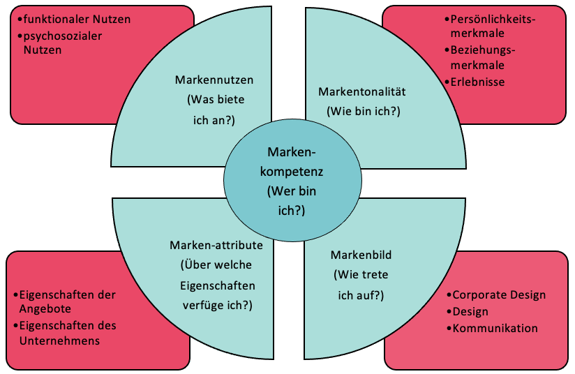 Grafik zum Thema Markenkompetenz